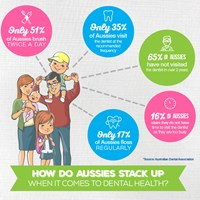 Surprising Aussie dental habits IMAGE